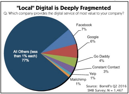local digital graph borrell